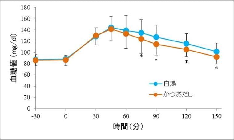 かつおだしの血糖値上昇抑制効果を発見 ヤマキ株式会社のプレスリリース