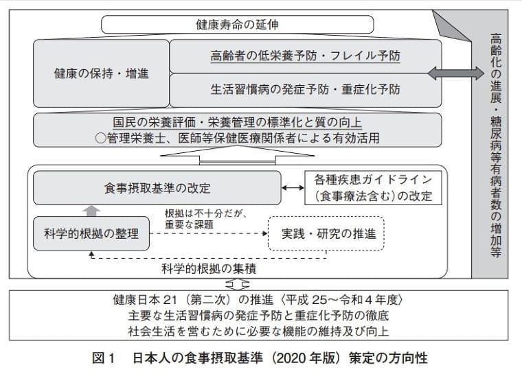 「日本人の食事摂取基準」とは? 厚労省、2020年版報告書を公表 ニフティニュース