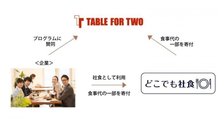 開発途上国の子ども達へ給食をプレゼント出来る「TABLE FOR TWO」と「どこでも社食」が連携:時事ドットコム