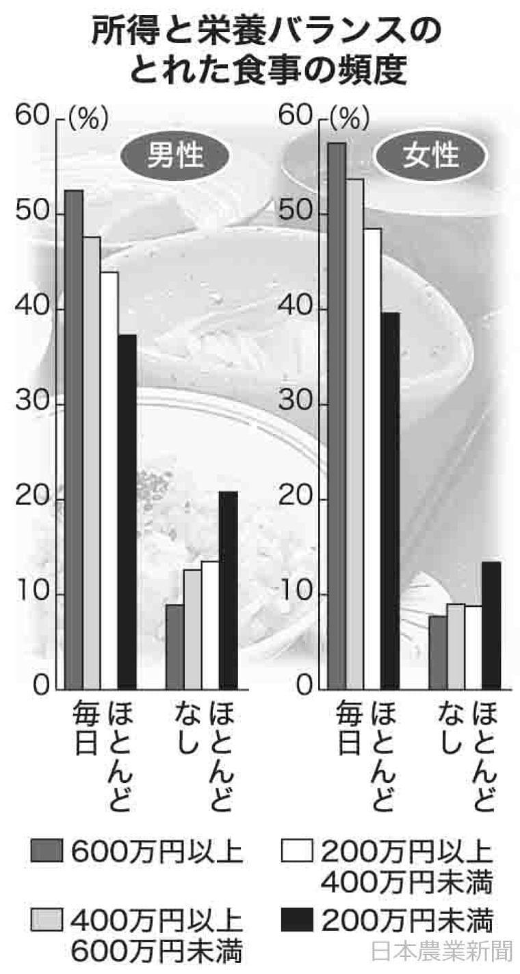 日本農業新聞 - 栄養摂取所得で差 200万円未満 食生活偏り目立つ 厚労省