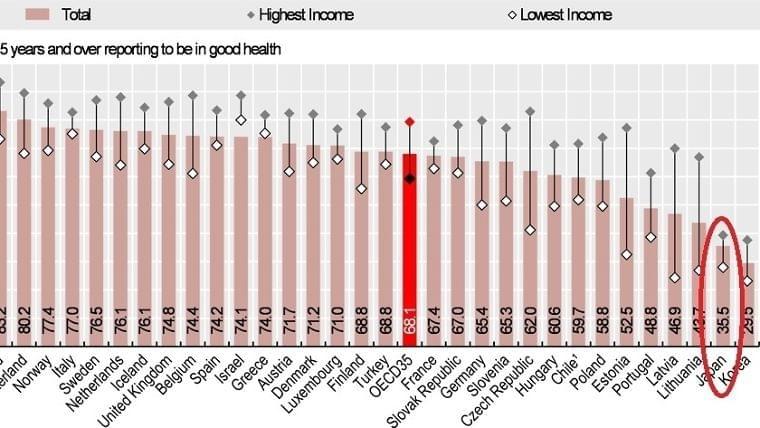 世界一健康なのに『自分は不健康だ』と思う日本人 ~OECDデータが示す日本の現状は(市川衛) - 個人 - Yahoo!ニュース