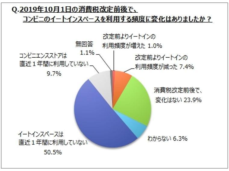 【コンビニ調理品に関するアンケート調査】直近1年間に購入したコンビニ調理品は、「中華まん」「コーヒー系飲料」が購入経験者の4割前後。「コーヒー系飲料」は増加傾向、「おでん」は減少傾向|MyVoiceのプレスリリース
