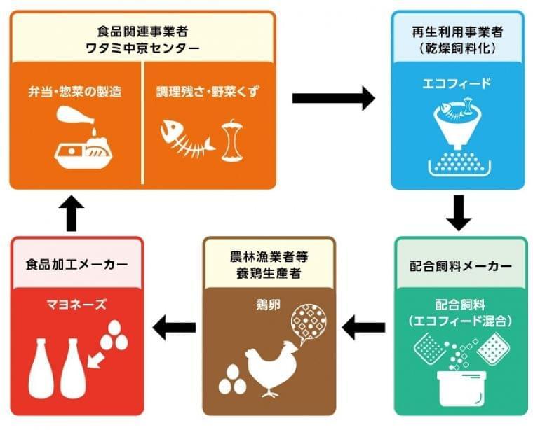 食品リサイクル法「食品リサイクル・ループ」認定取得:時事ドットコム