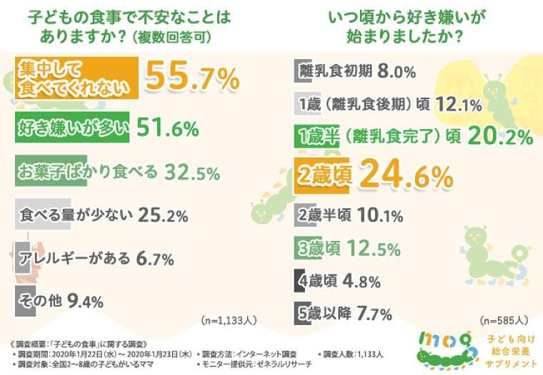 5割以上のママが、子どもは『好き嫌いが多い』と回答!好き嫌いを補うための工夫とは・・・ - FNN.jpプライムオンライン
