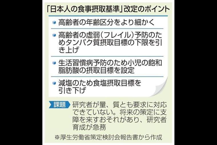 5年ぶり食事摂取基準改定 高齢者の虚弱予防対応、減塩へ目標を引き下げ (2/2ページ) - SankeiBiz(サンケイビズ):自分を磨く経済情報サイト