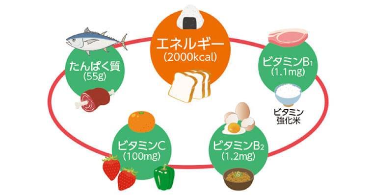 災害は体調悪化の引き金に 不足させたくない5つの栄養素:トピックス:日経Gooday(グッデイ)