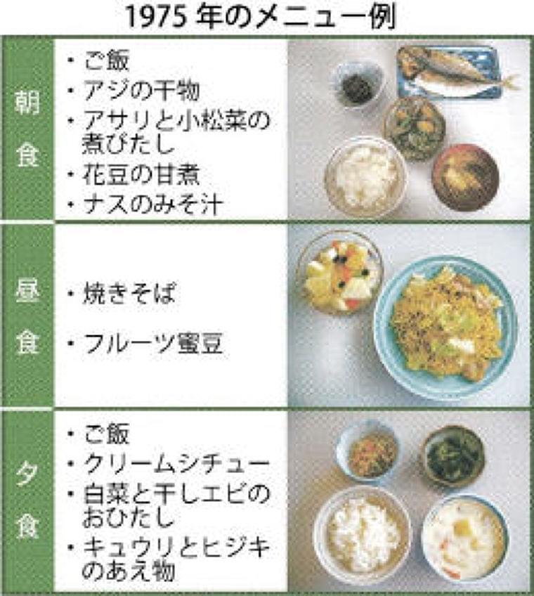 <東北大>75年型の食事「健康的」 肥満改善 | 河北新報オンラインニュース