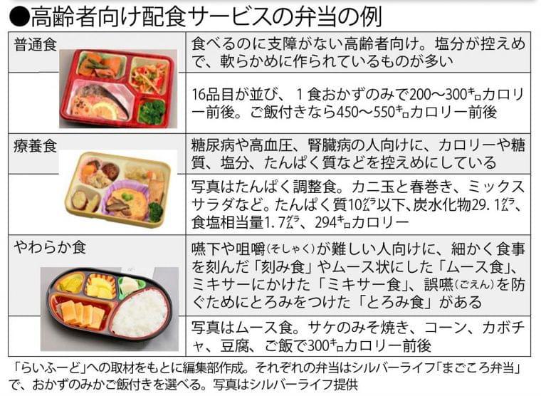 コロナ禍で「配食サービス」が充実 栄養管理に安否確認も (1/2) 〈週刊朝日〉|AERA dot. (アエラドット)