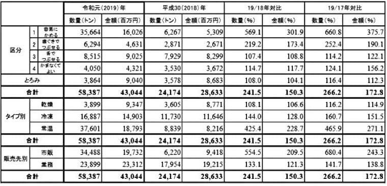 介護食のUDF生産量が約2.5倍に/2019年ユニバーサルデザインフード生産統計 食品産業新聞社ニュースWEB