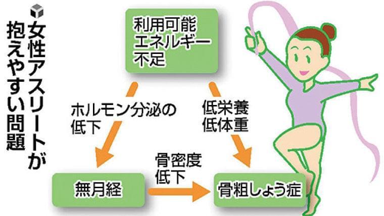 成長期のスポーツ(12)女子の貧血 鉄不足注意 : yomiDr./ヨミドクター(読売新聞)