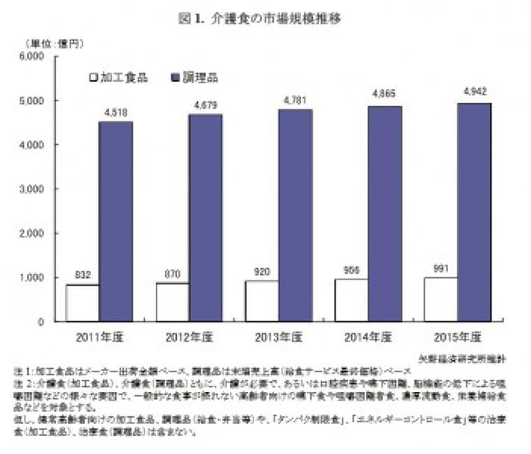 矢野経済研究所 介護食市場に関する調査(2016年)を実施|けあNews by けあとも