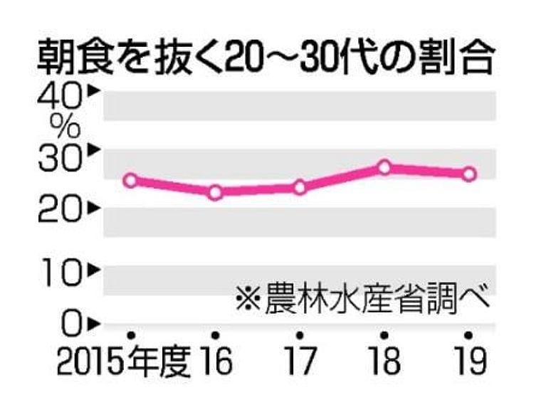 若者4人に1人が朝食抜く 20~30代、抜本改善ならず:東京新聞 TOKYO Web