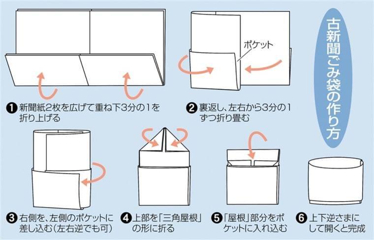 【動画あり】レジ袋なくても「古新聞ごみ袋」 ひと工夫で上手に処理 【西日本新聞ニュース】