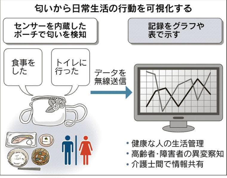 においで行動を記録、健康状態を管理~奈良女子大  :日本経済新聞