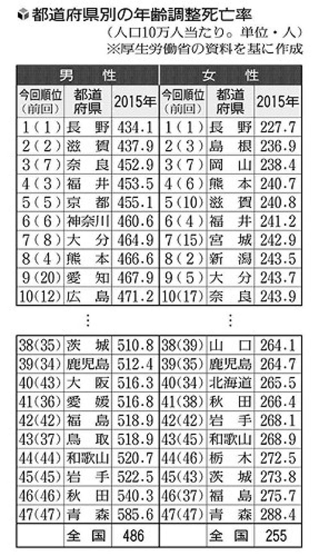 「健康県」は長野がトップ、ワーストは青森…2015年の県別死亡率 : yomiDr. / ヨミドクター(読売新聞)