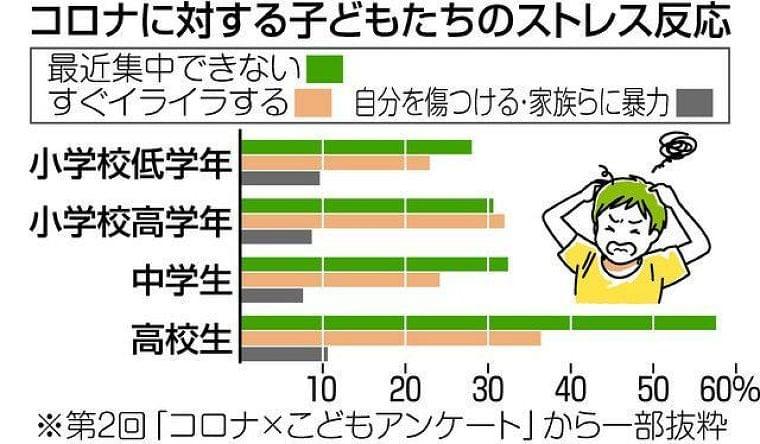 子ども7割 ストレス訴え 新型コロナ意識調査 勉強遅れなど背景:東京新聞 TOKYO Web