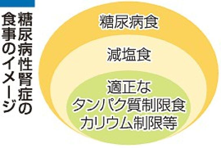 極端な糖質制限はダメ 糖尿病性腎症、食事はバランスよく(山陽新聞デジタル) - Yahoo!ニュース