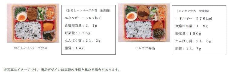 福島県・茨城県から国立病院機構の管理栄養士監修「栄養バランス弁当」の販売開始 株式会社グローカル・アイのプレスリリース