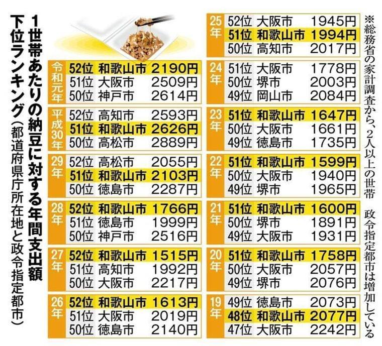 納豆嫌いトップの和歌山に変化…じわり浸透、給食に出ることも:イザ!