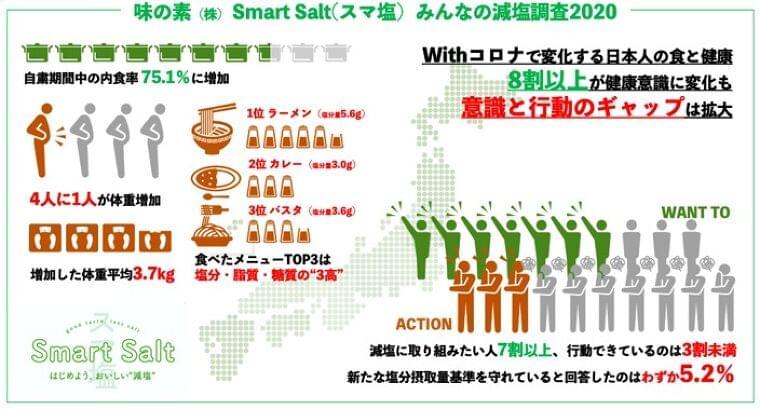 味の素(株)Smart Salt(スマ塩)みんなの減塩調査2020 Withコロナで進んだ、健康意識と行動のギャップ|味の素株式会社(GC部)のプレスリリース
