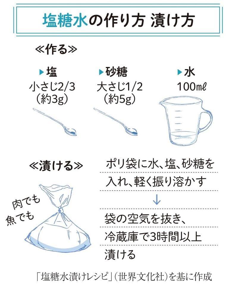 「塩糖水」で簡単おいしい一皿 肉や魚を漬けてやわらかく:イザ!