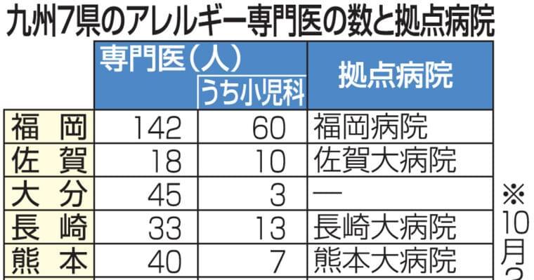 アレルギー拠点病院の設置に地域差 宮崎や大分など11道県でゼロ|【西日本新聞ニュース】
