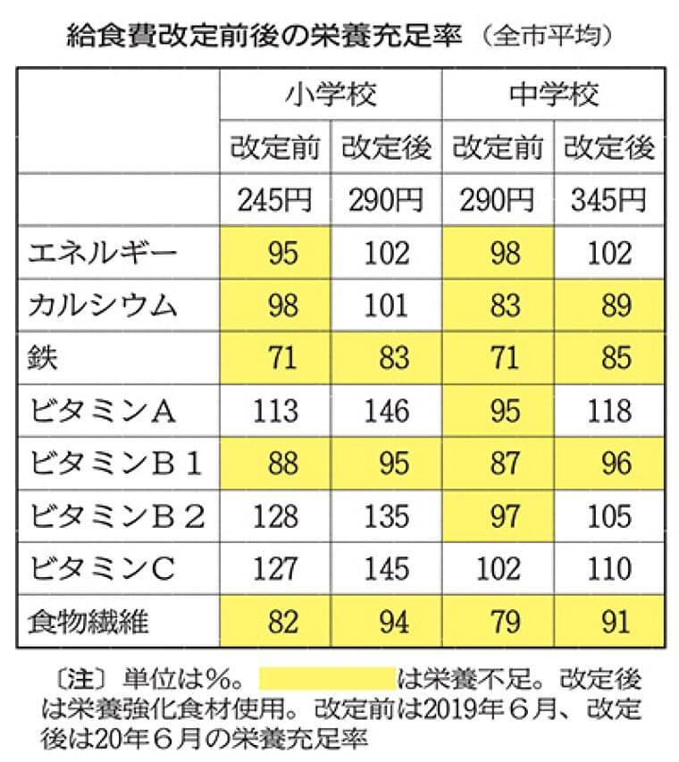 仙台市給食、値上げ後も「栄養不足」 臨時休校で献立変更が影響   河北新報オンラインニュース
