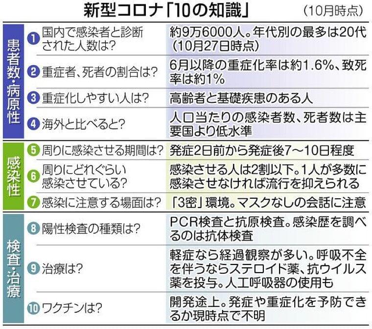「感染させる人は2割以下」 厚労省が「コロナ10の知識」:東京新聞 TOKYO Web