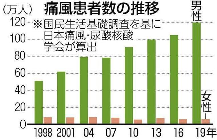 高尿酸血症、ご用心 痛風のもと 巣ごもりでさらに増加:東京新聞 TOKYO Web