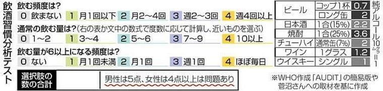 飲酒習慣チェックし対策 長引くコロナでストレス増… 適量知り依存、病気防ぐ:東京新聞 TOKYO Web