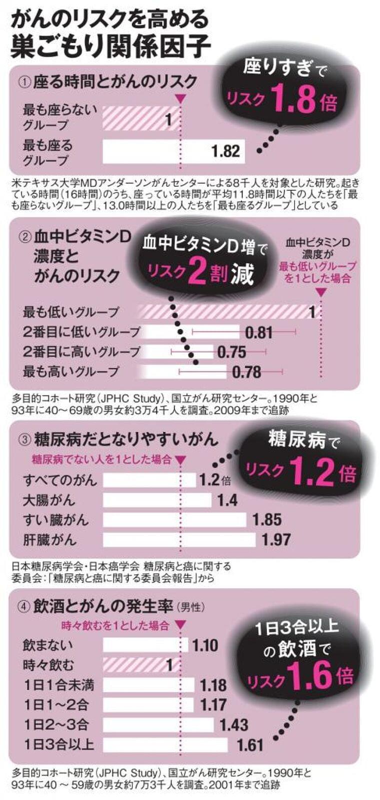 巣ごもりにがんリスク 「1日3合以上飲酒」「糖質とりすぎ」「日に当たらない」は要注意 (1/2) 〈AERA〉|AERA dot. (アエラドット)