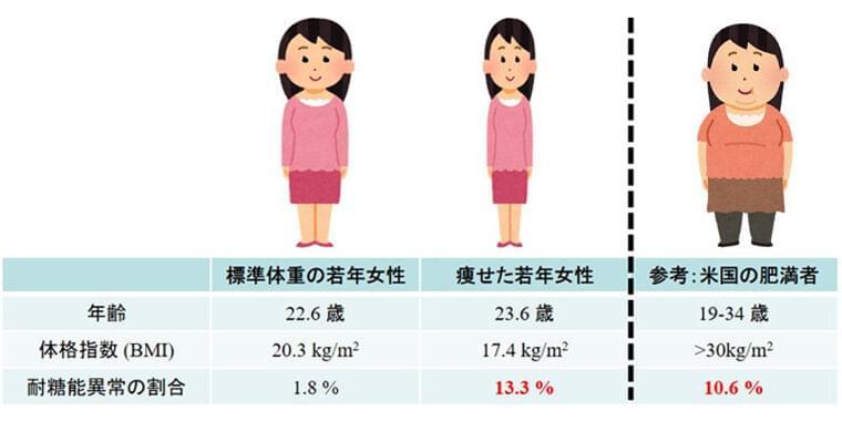 痩せた若い女性に肥満者と同様の体質が多いことを順天堂大が確認   TECH+