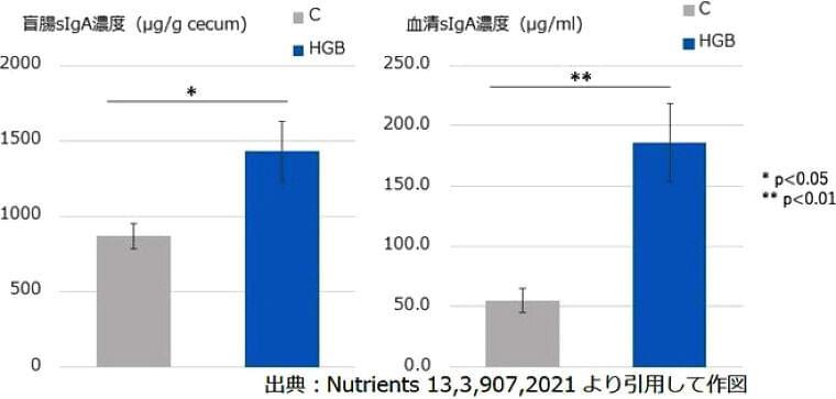 「もち麦摂取で免疫機能が向上」、はくばくと大妻女子大学が共同研究|食品産業新聞社ニュースWEB