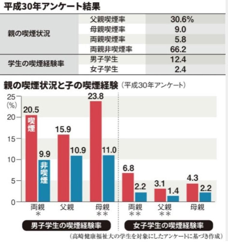 【たばこと健康】親の喫煙習慣、子供に甚大な影響(1/2ページ) - 産経ニュース