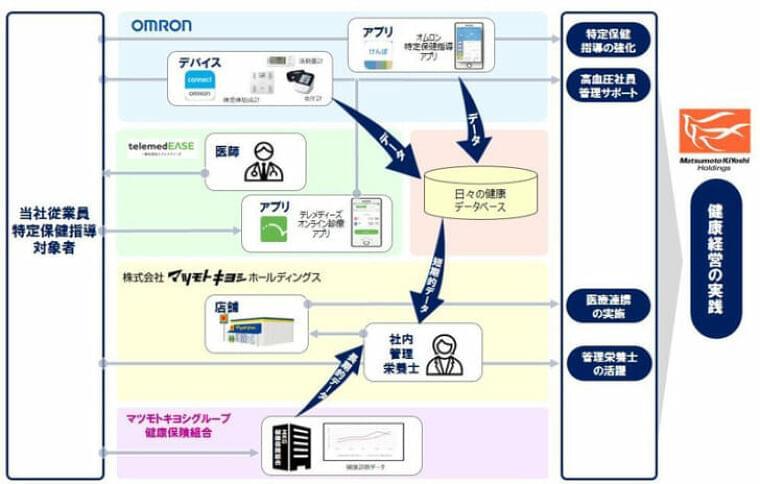 マツキヨHD/デジタルデバイスを活用した特定保健指導を開始 | 流通ニュース