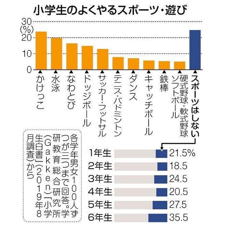 <くらしの中から考える>スポーツの楽しみ方:東京新聞 TOKYO Web