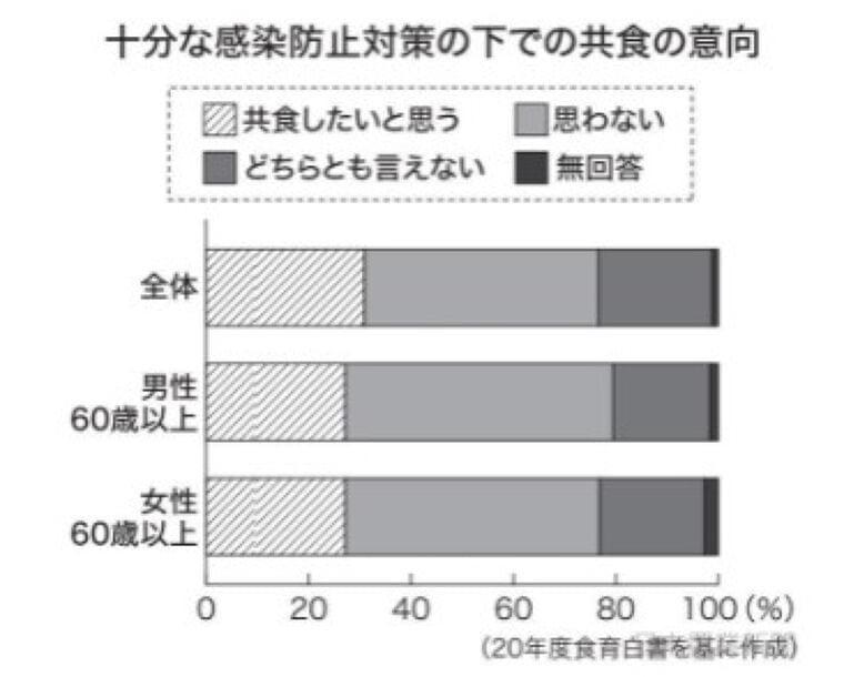 日本農業新聞 - コロナ下の食特集 「共食」意向低く 20年度食育白書
