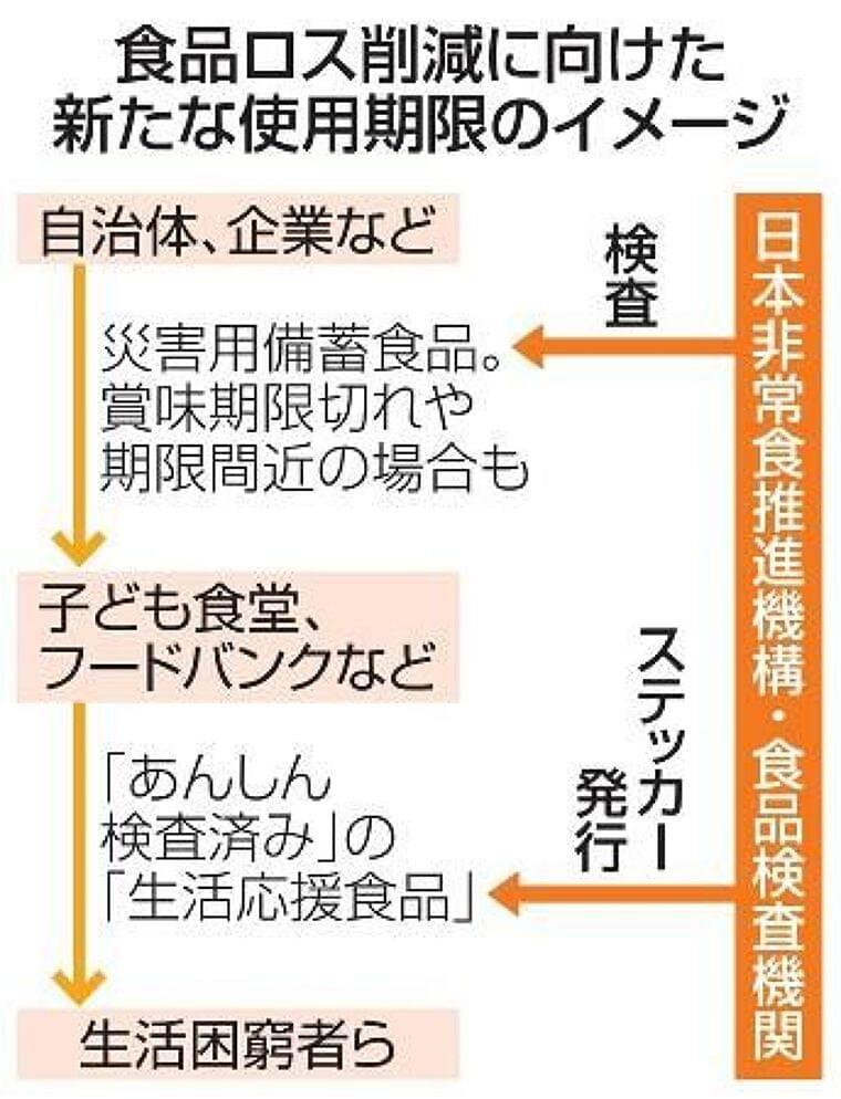 食品ロス削減へ新使用期限を設定 消費者庁、子ども食堂に提供:東京新聞 TOKYO Web