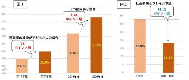 神戸市の調査で、コロナ禍で高齢者のフレイル進行が明らかに