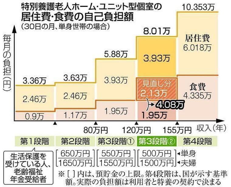 特養の食費負担 大幅増 制度見直し 低所得者への補助減 年収120万〜155万円が対象:東京新聞 TOKYO Web