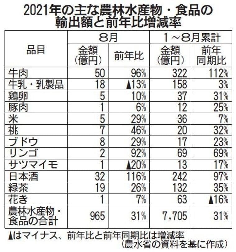 農水・食品輸出額31%増 牛肉、日本酒が好調 8月 / 日本農業新聞