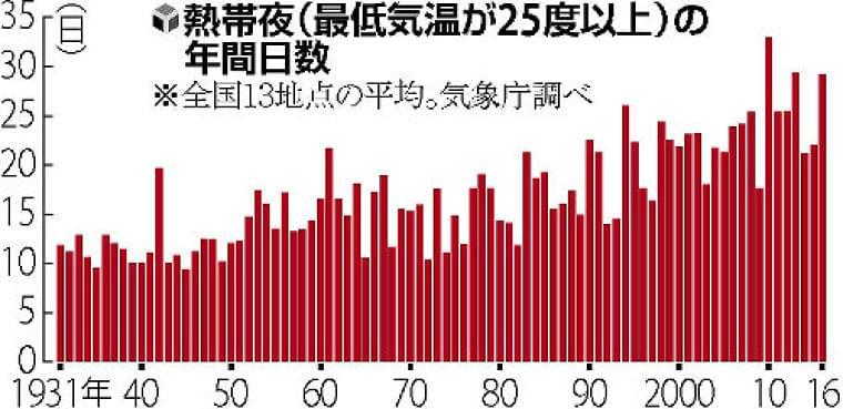 夜も危険な熱中症、5年間で81人死亡…東京23区 : yomiDr. / ヨミドクター(読売新聞)