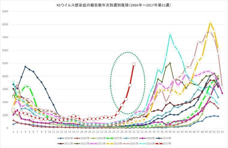 RSウイルス感染症 大幅な増加が継続 (感染症・予防接種ナビ) - Yahoo!ニュース