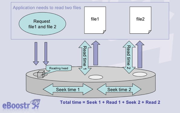 Application needs to read two files file1 file2 Request file1 and file 2 Read time 2 Read time 1 Reading head Seek time 1 Seek time 2 Total time = Seek 1 + Read 1 + Seek 2 + Read 2