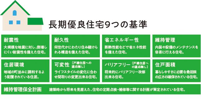 長期優良住宅9つの基準