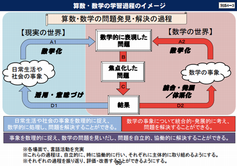 (答申別紙4−3より抜粋)