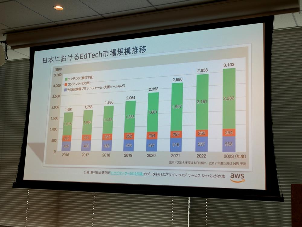 2023年には3,000億円越えとも。成長するEdTech日本市場へ参入を始める海外の巨人たち~AWSの教育支援プログラム「AWS Educate」「AWS EdStart」日本語サポートを強化