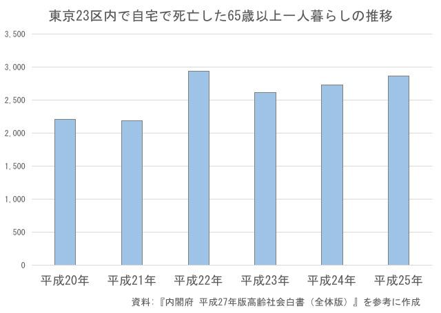東京23区内65歳以上高齢者の孤独死の推移