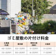 ゴミ屋敷の片付け料金の説明図