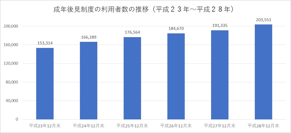 成年後見制度の利用者数の推移(...